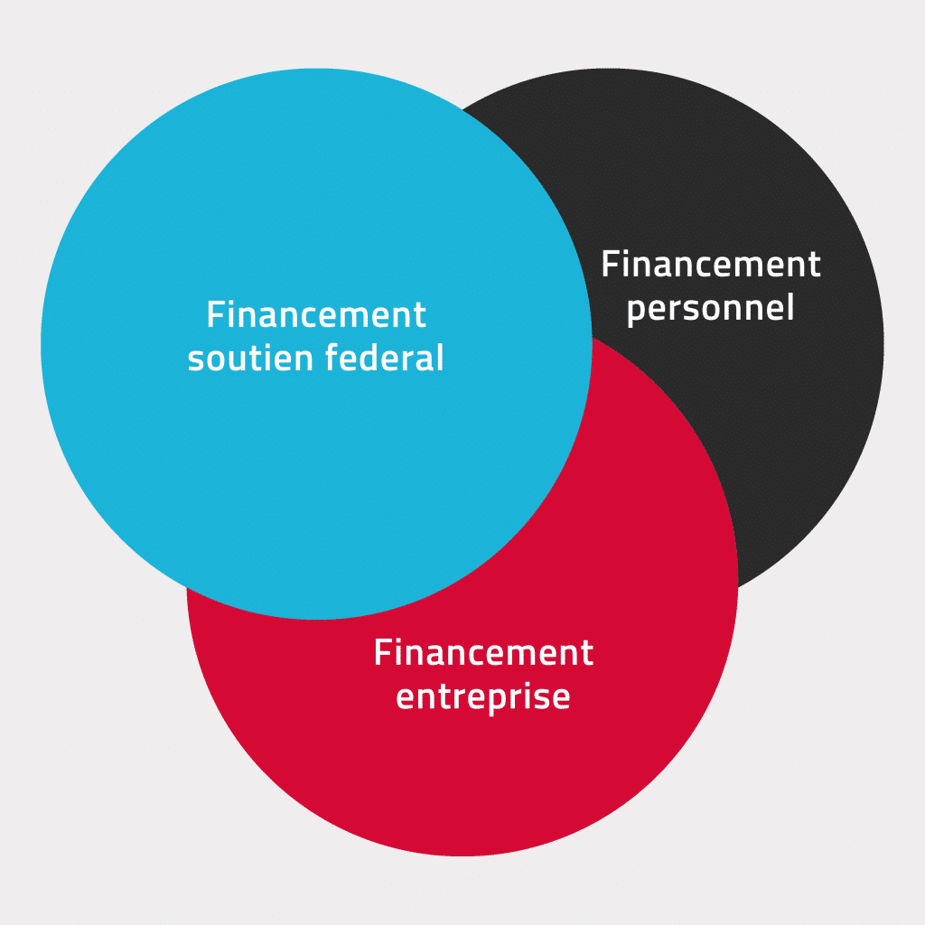 Diagramme financement formation